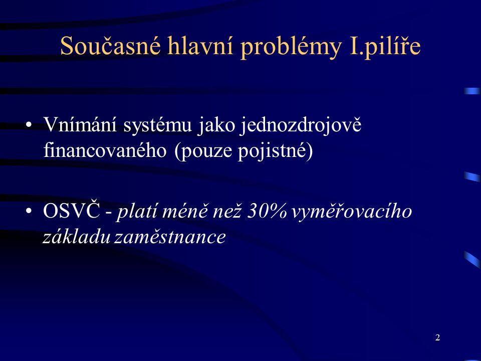 2 Současné hlavní problémy I.pilíře Vnímání systému jako jednozdrojově financovaného (pouze pojistné) OSVČ - platí méně než 30% vyměřovacího základu zaměstnance