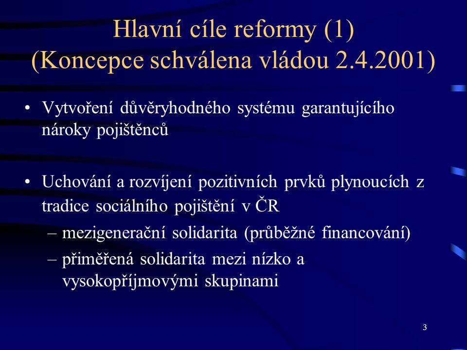 3 Hlavní cíle reformy (1) (Koncepce schválena vládou 2.4.2001) Vytvoření důvěryhodného systému garantujícího nároky pojištěnců Uchování a rozvíjení pozitivních prvků plynoucích z tradice sociálního pojištění v ČR –mezigenerační solidarita (průběžné financování) –přiměřená solidarita mezi nízko a vysokopříjmovými skupinami