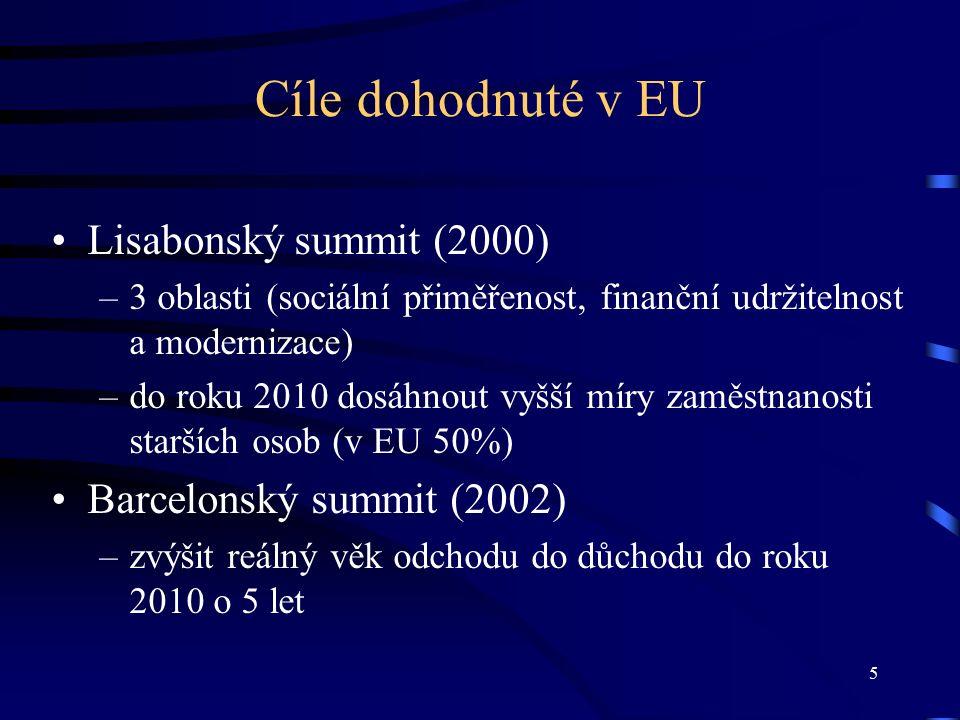 5 Cíle dohodnuté v EU Lisabonský summit (2000) –3 oblasti (sociální přiměřenost, finanční udržitelnost a modernizace) –do roku 2010 dosáhnout vyšší míry zaměstnanosti starších osob (v EU 50%) Barcelonský summit (2002) –zvýšit reálný věk odchodu do důchodu do roku 2010 o 5 let