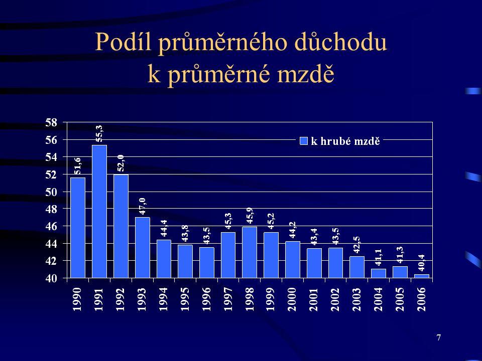 7 Podíl průměrného důchodu k průměrné mzdě