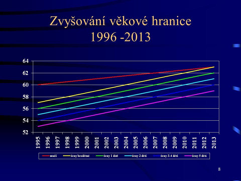 8 Zvyšování věkové hranice 1996 -2013