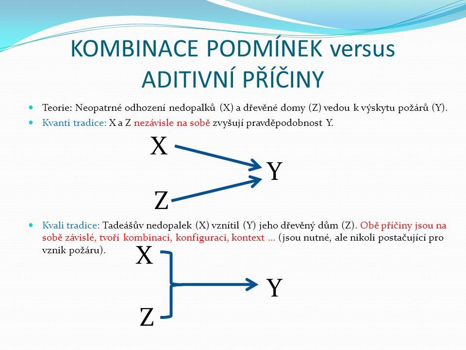 KOMBINACE PODMÍNEK versus ADITIVNÍ PŘÍČINY Teorie: Neopatrné odhození nedopalků (X) a dřevěné domy (Z) vedou k výskytu požárů (Y).