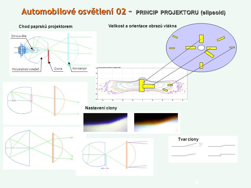 3 Automobilové osvětlení 02 – PRINCIP PROJEKTORU (elipsoid) Chod paprsků projektorem Velikost a orientace obrazů vlákna Tvar clony Nastavení clony Polyeliptický odražeč Clona Kondenzor Zdroj světla