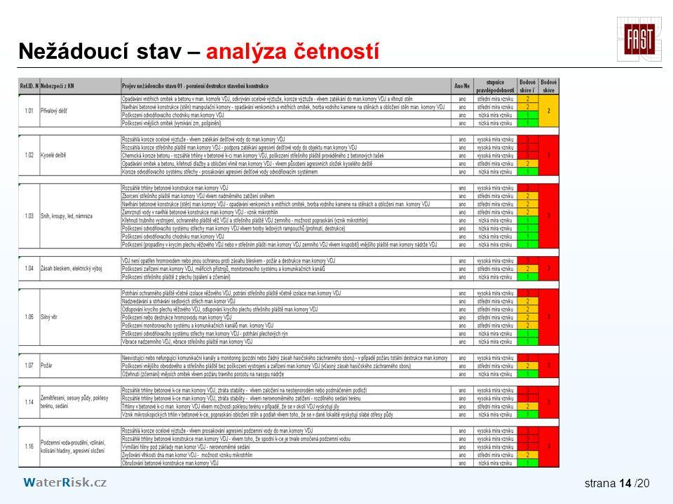 WaterRisk.cz strana 14 /20 Nežádoucí stav – analýza četností