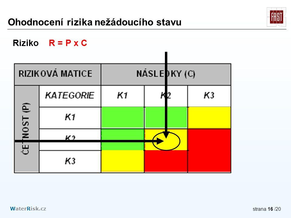 WaterRisk.cz strana 16 /20 Ohodnocení rizika nežádoucího stavu Riziko R = P x C