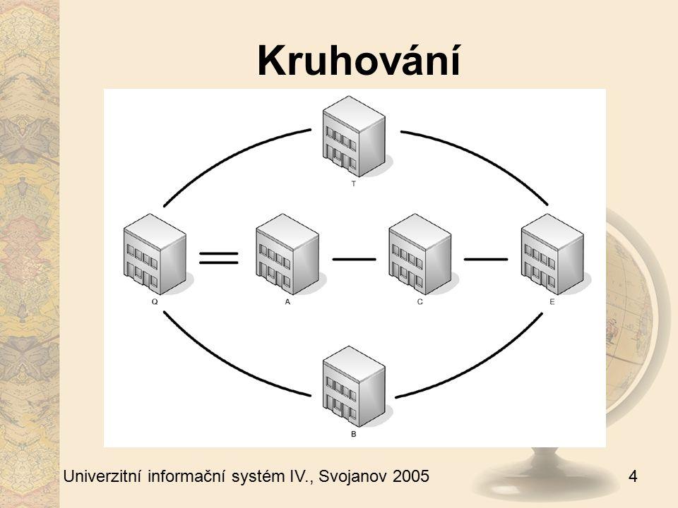 5 Univerzitní informační systém IV., Svojanov 2005 Původní využití prostor Do srpna 2004 kanceláře vývojářů OKV srpen 2004 – duben 2005 sklad technické zázemí OKV
