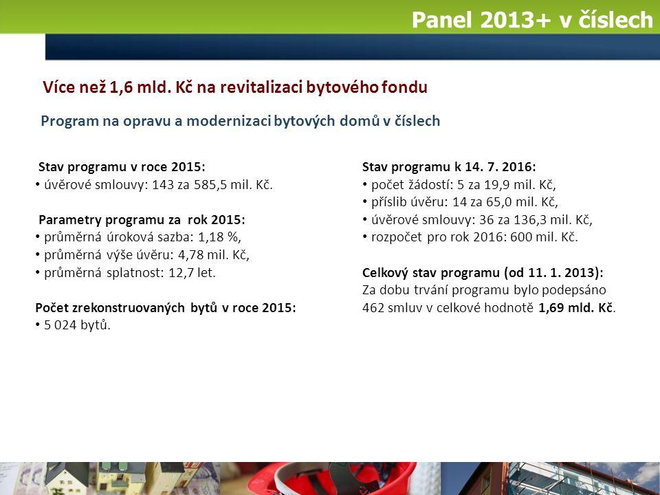 Panel 2013+ v číslech Stav programu k 14. 7. 2016: počet žádostí: 5 za 19,9 mil.