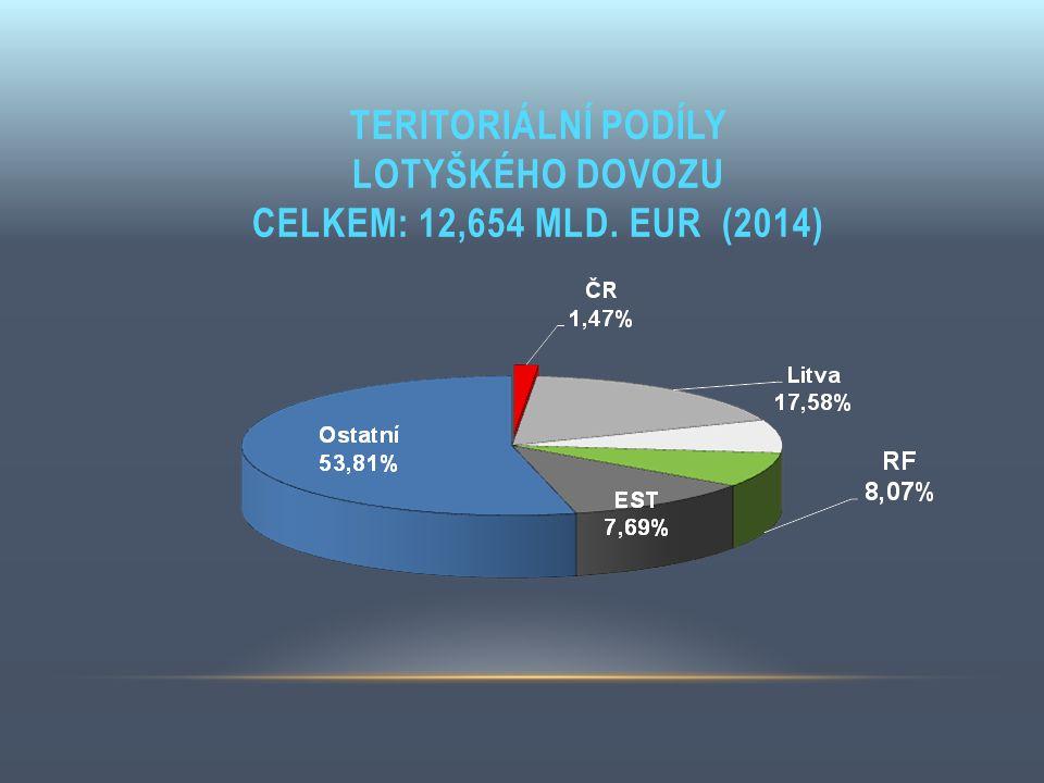 TERITORIÁLNÍ PODÍLY LOTYŠKÉHO DOVOZU CELKEM: 12,654 MLD. EUR (2014)