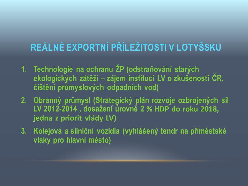 REÁLNÉ EXPORTNÍ PŘÍLEŽITOSTI V LOTYŠSKU 1.Technologie na ochranu ŽP (odstraňování starých ekologických zátěží – zájem institucí LV o zkušeností ČR, či