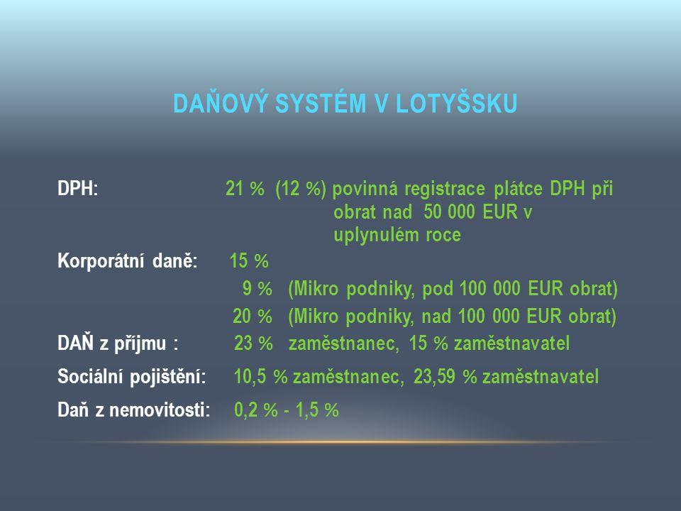 DAŇOVÝ SYSTÉM V LOTYŠSKU DPH: 21 % (12 % ) povinná registrace plátce DPH při obrat nad 50 000 EUR v uplynulém roce Korporátní daně: 15 % 9 % (Mikro po