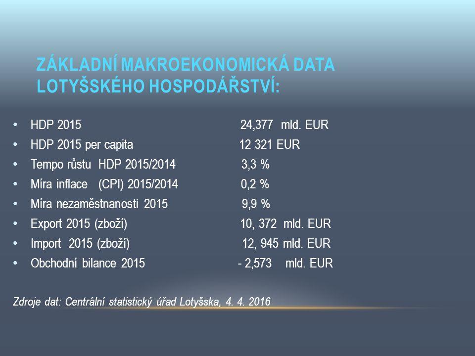 ZÁKLADNÍ MAKROEKONOMICKÁ DATA LOTYŠSKÉHO HOSPODÁŘSTVÍ: HDP 2015 24,377 mld. EUR HDP 2015 per capita 12 321 EUR Tempo růstu HDP 2015/2014 3,3 % Míra in