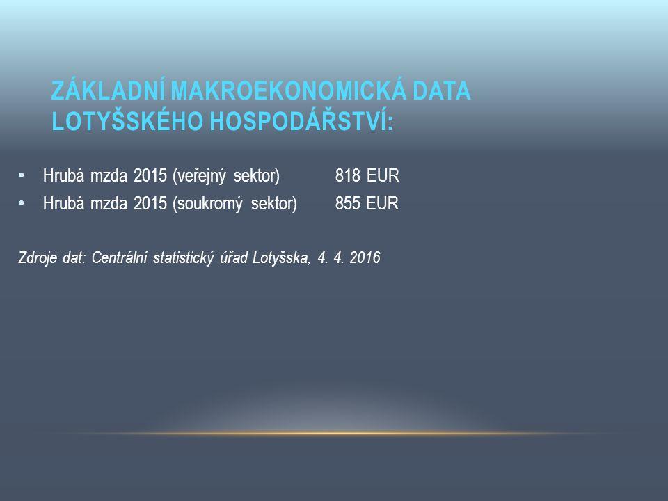 ZÁKLADNÍ MAKROEKONOMICKÁ DATA LOTYŠSKÉHO HOSPODÁŘSTVÍ: Hrubá mzda 2015 (veřejný sektor) 818 EUR Hrubá mzda 2015 (soukromý sektor) 855 EUR Zdroje dat: