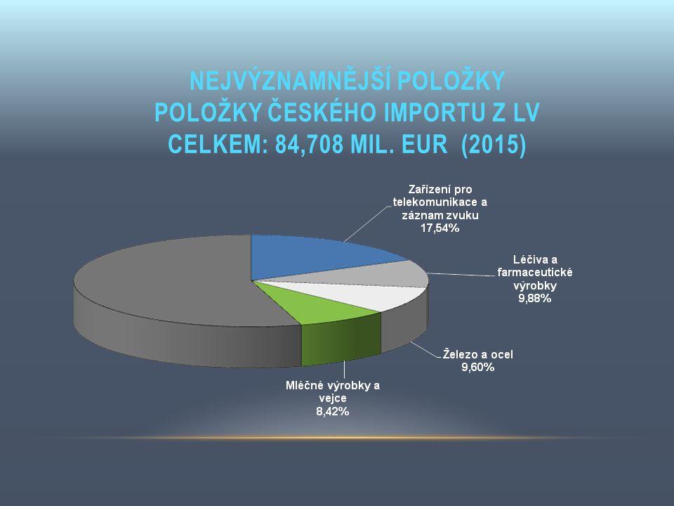 NEJVÝZNAMNĚJŠÍ POLOŽKY POLOŽKY ČESKÉHO IMPORTU Z LV CELKEM: 84,708 MIL. EUR (2015)