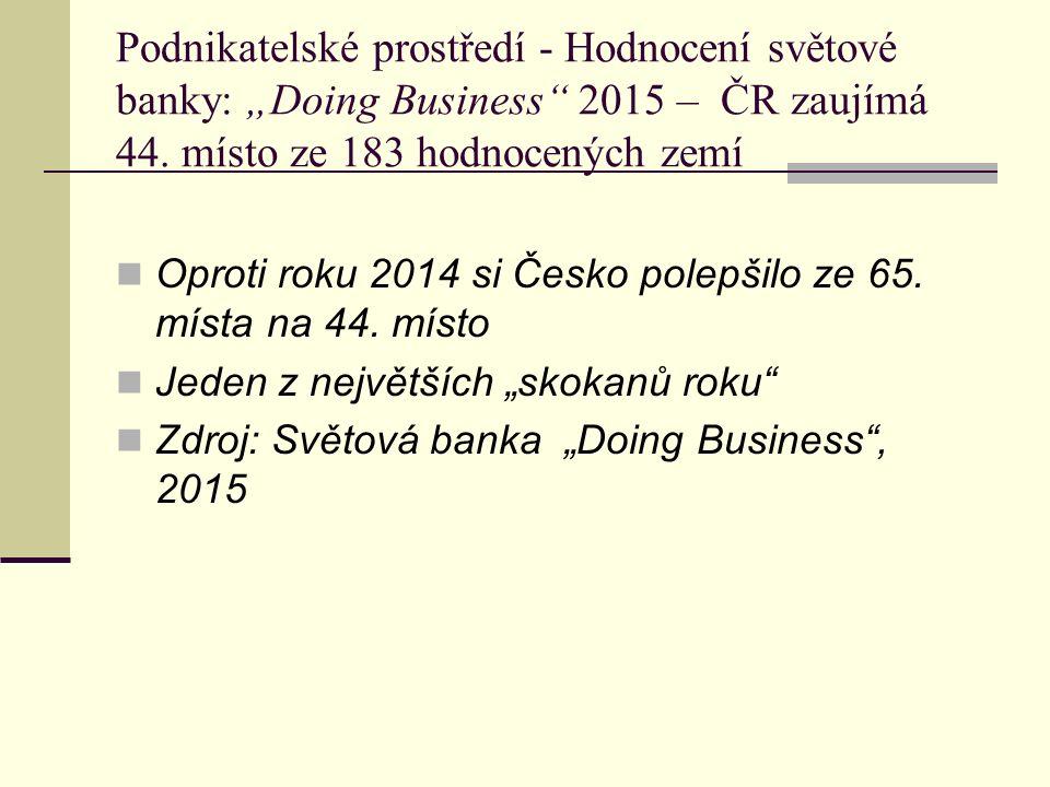 """Podnikatelské prostředí - Hodnocení světové banky: """"Doing Business 2015 – ČR zaujímá 44."""