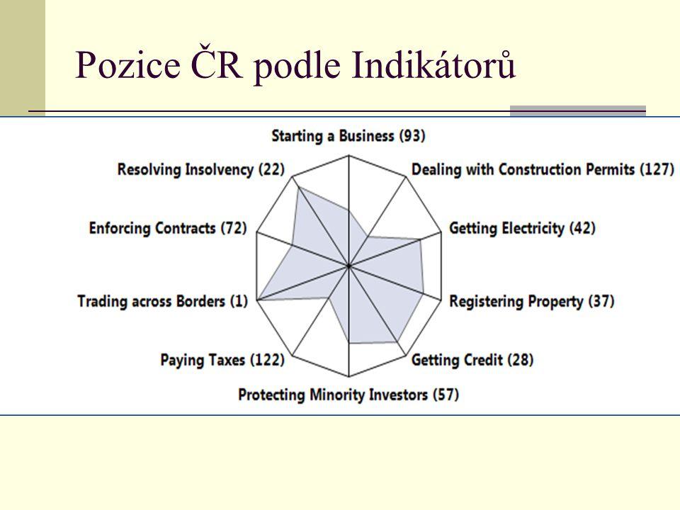 Pozice ČR podle Indikátorů