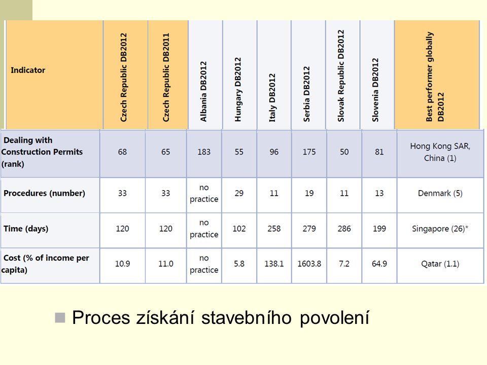 Proces získání stavebního povolení