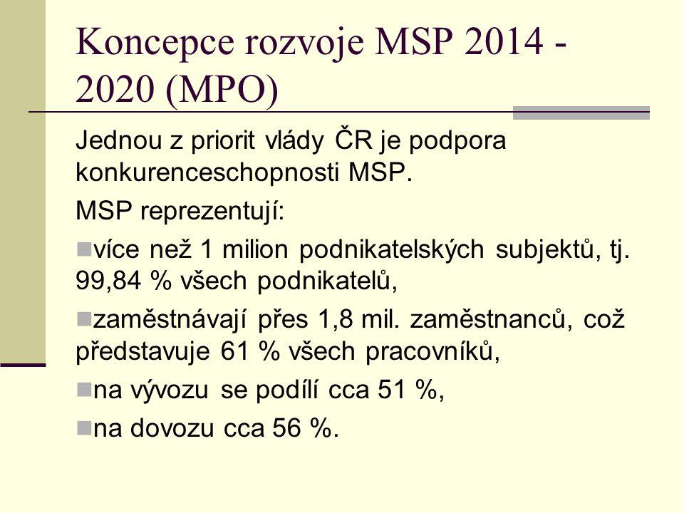 Koncepce rozvoje MSP 2014 - 2020 (MPO) Jednou z priorit vlády ČR je podpora konkurenceschopnosti MSP.