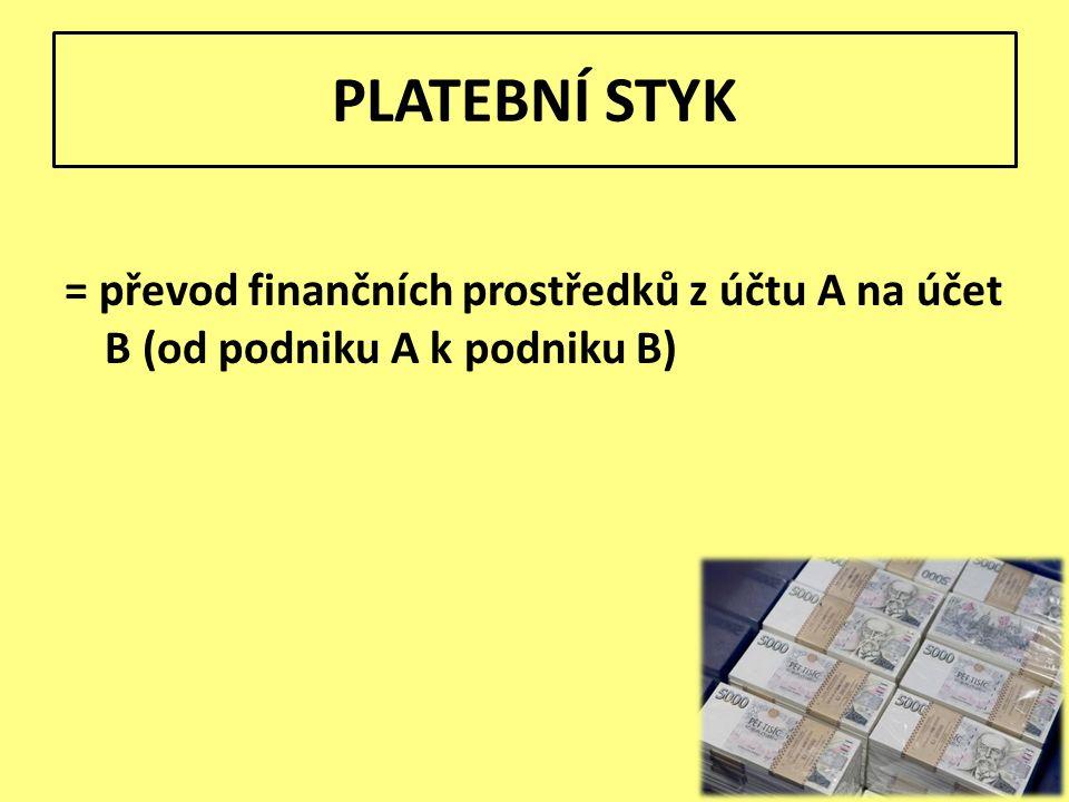 PLATEBNÍ STYK = převod finančních prostředků z účtu A na účet B (od podniku A k podniku B)