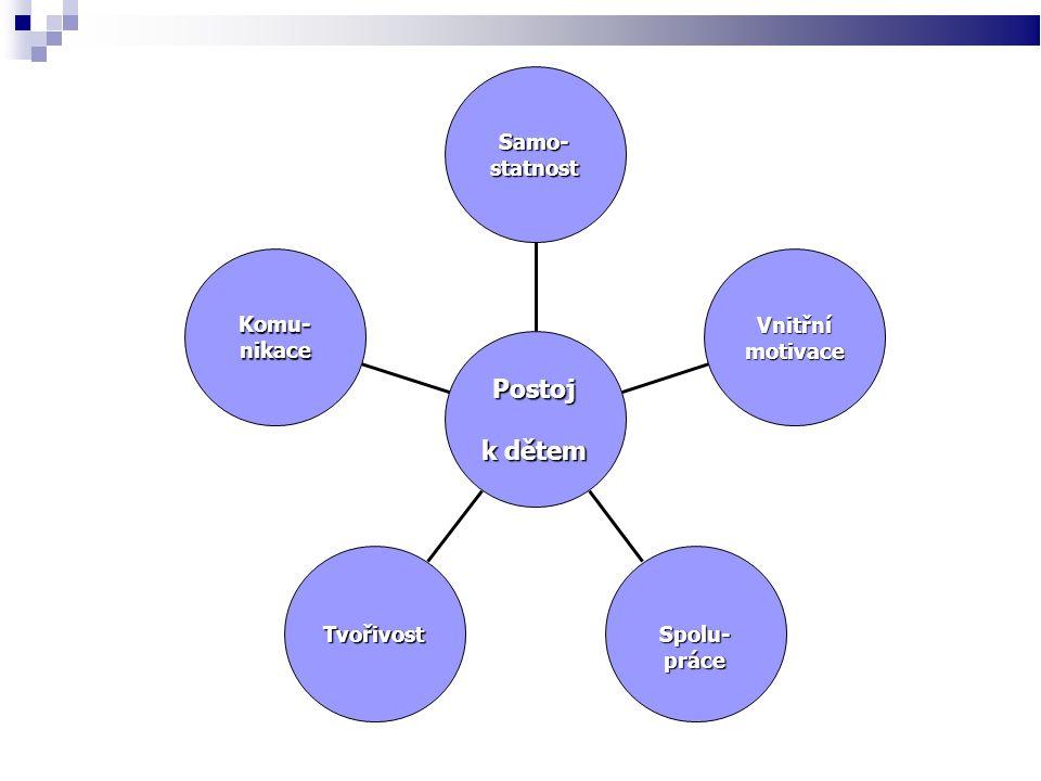 Komu-nikace TvořivostSpolu-práce Vnitřnímotivace Samo-statnost Postoj k dětem