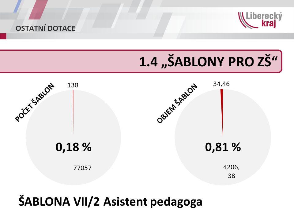 """OSTATNÍ DOTACE 1.4 """"ŠABLONY PRO ZŠ 0,18 %0,81 % ŠABLONA VII/2 Asistent pedagoga POČET ŠABLON OBJEM ŠABLON"""
