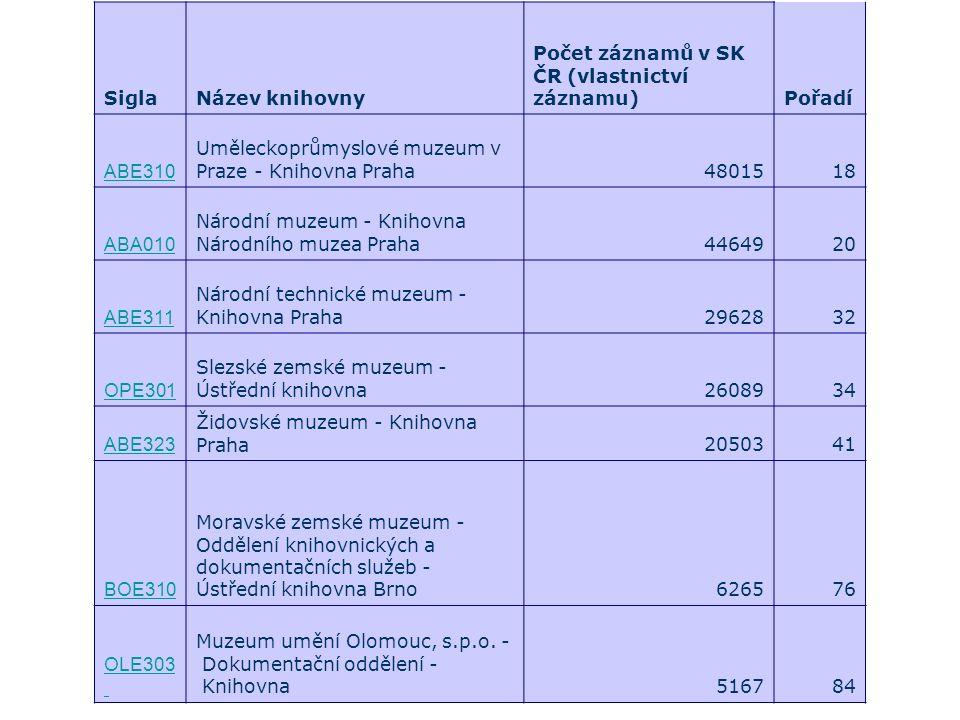 SiglaNázev knihovny Počet záznamů v SK ČR (vlastnictví záznamu)Pořadí ABE310 Uměleckoprůmyslové muzeum v Praze - Knihovna Praha4801518 ABA010 Národní