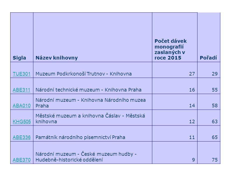 SiglaNázev knihovny Počet dávek monografií zaslaných v roce 2015Pořadí TUE301 Muzeum Podkrkonoší Trutnov - Knihovna2729 ABE311 Národní technické muzeu