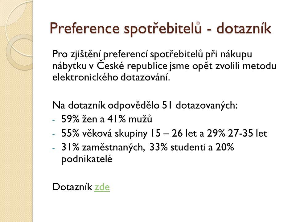 Preference spotřebitelů - dotazník Pro zjištění preferencí spotřebitelů při nákupu nábytku v České republice jsme opět zvolili metodu elektronického dotazování.