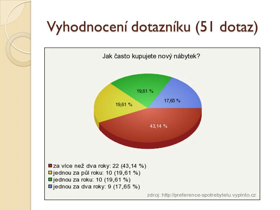 Vyhodnocení dotazníku (51 dotaz)