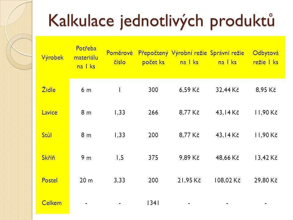 Kalkulace jednotlivých produktů Výrobek Potřeba materiálu na 1 ks Poměrové číslo Přepočtený počet ks Výrobní režie na 1 ks Správní režie na 1 ks Odbytová režie 1 ks Židle6 m13006,59 Kč32,44 Kč8,95 Kč Lavice8 m1,332668,77 Kč43,14 Kč11,90 Kč Stůl8 m1,332008,77 Kč43,14 Kč11,90 Kč Skříň9 m1,53759,89 Kč48,66 Kč13,42 Kč Postel20 m3,3320021,95 Kč108,02 Kč29,80 Kč Celkem--1341---