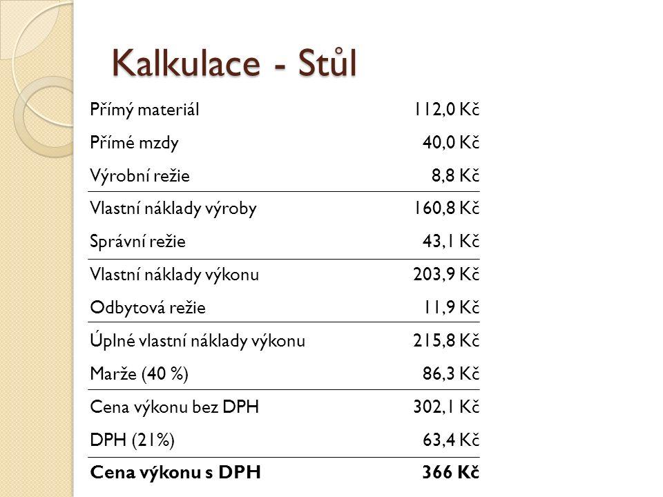 Kalkulace - Stůl Přímý materiál112,0 Kč Přímé mzdy40,0 Kč Výrobní režie8,8 Kč Vlastní náklady výroby160,8 Kč Správní režie43,1 Kč Vlastní náklady výkonu203,9 Kč Odbytová režie11,9 Kč Úplné vlastní náklady výkonu215,8 Kč Marže (40 %)86,3 Kč Cena výkonu bez DPH302,1 Kč DPH (21%)63,4 Kč Cena výkonu s DPH366 Kč