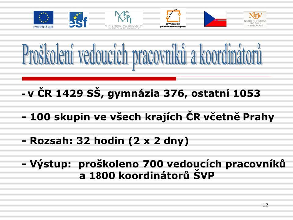 12 - v ČR 1429 SŠ, gymnázia 376, ostatní 1053 - 100 skupin ve všech krajích ČR včetně Prahy - Rozsah: 32 hodin (2 x 2 dny) - Výstup: proškoleno 700 ve