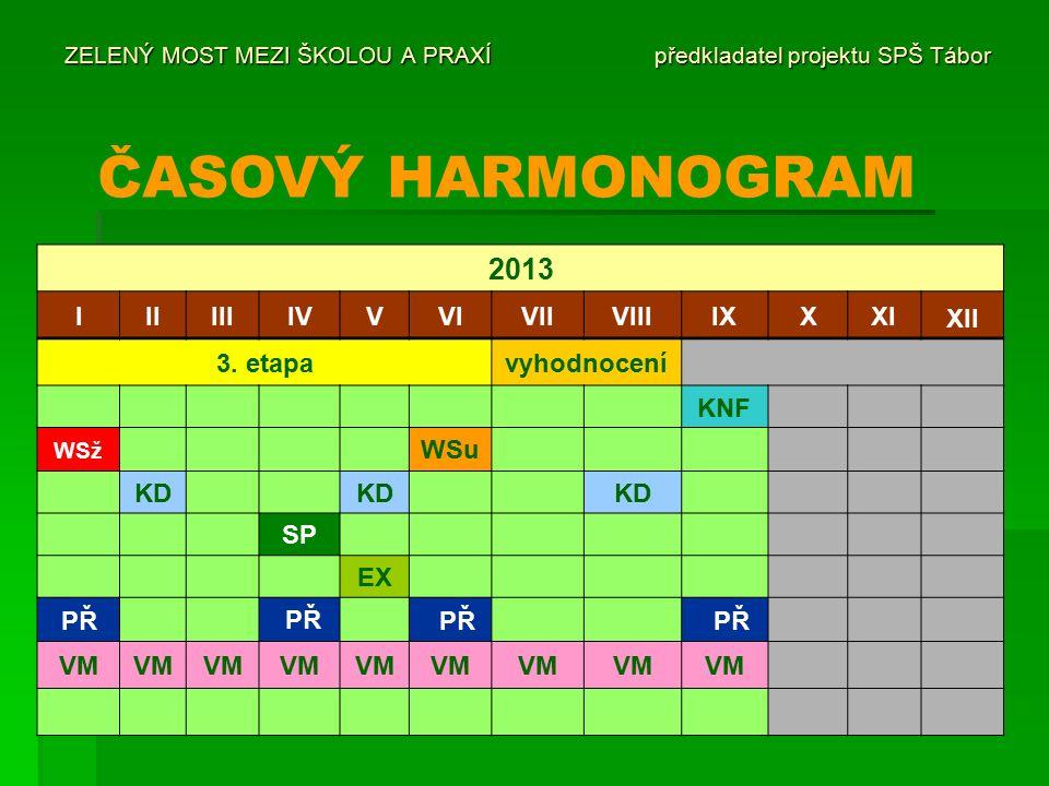 ZELENÝ MOST MEZI ŠKOLOU A PRAXÍ předkladatel projektu SPŠ Tábor ČASOVÝ HARMONOGRAM 2013 IIIIIIIVVVIVIIVIIIIXXXI XII 3.
