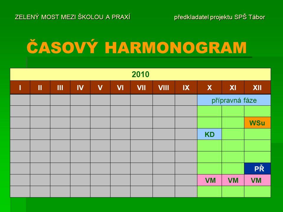ZELENÝ MOST MEZI ŠKOLOU A PRAXÍ předkladatel projektu SPŠ Tábor ČASOVÝ HARMONOGRAM 2010 IIIIIIIVVVIVIIVIIIIXXXIXII přípravná fáze WSu KD PŘ VM