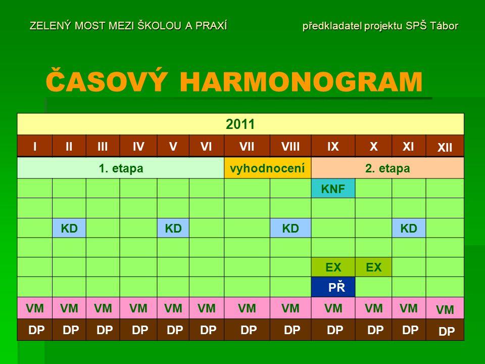 ZELENÝ MOST MEZI ŠKOLOU A PRAXÍ předkladatel projektu SPŠ Tábor ČASOVÝ HARMONOGRAM 2011 IIIIIIIVVVIVIIVIIIIXXXI XII 1.
