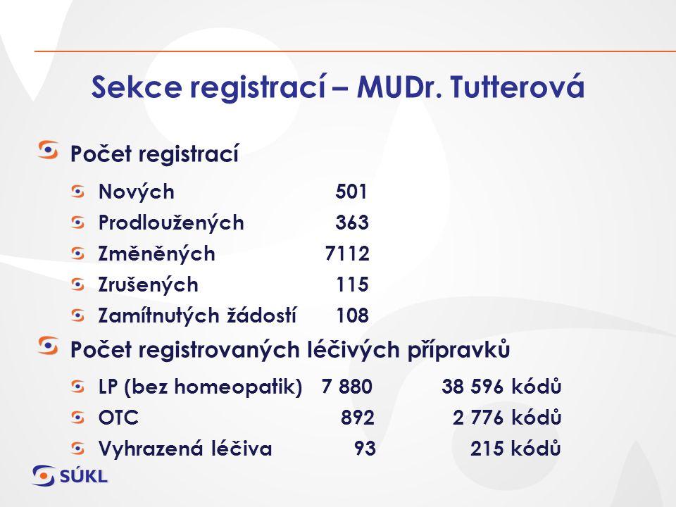 Sekce registrací – MUDr. Tutterová Počet registrací Nových 501 Prodloužených 363 Změněných 7112 Zrušených 115 Zamítnutých žádostí 108 Počet registrova