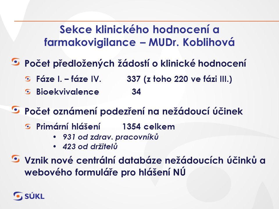 Sekce klinického hodnocení a farmakovigilance – MUDr. Koblihová Počet předložených žádostí o klinické hodnocení Fáze I. – fáze IV. 337 (z toho 220 ve