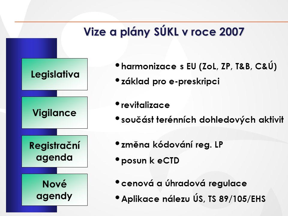 Legislativa Vigilance Registrační agenda harmonizace s EU (ZoL, ZP, T&B, C&Ú) základ pro e-preskripci změna kódování reg. LP posun k eCTD revitalizace