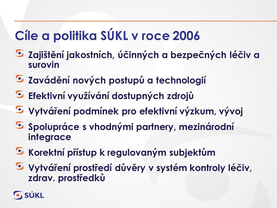 Cíle a politika SÚKL v roce 2006 Zajištění jakostních, účinných a bezpečných léčiv a surovin Zavádění nových postupů a technologií Efektivní využívání dostupných zdrojů Vytváření podmínek pro efektivní výzkum, vývoj Spolupráce s vhodnými partnery, mezinárodní integrace Korektní přístup k regulovaným subjektům Vytváření prostředí důvěry v systém kontroly léčiv, zdrav.