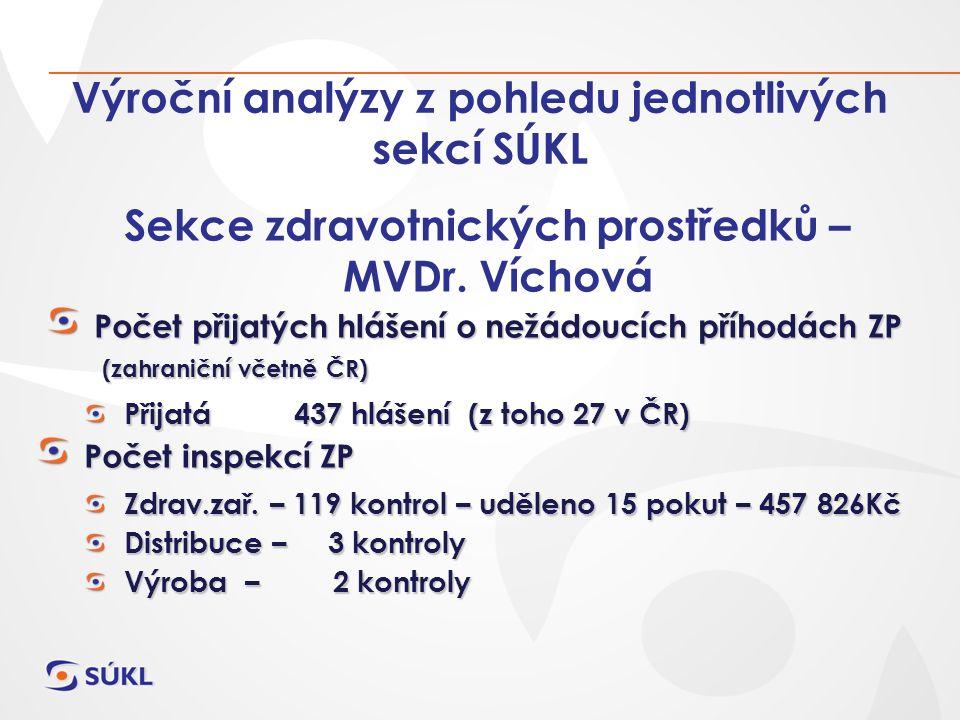 Výroční analýzy z pohledu jednotlivých sekcí SÚKL Sekce zdravotnických prostředků – MVDr.