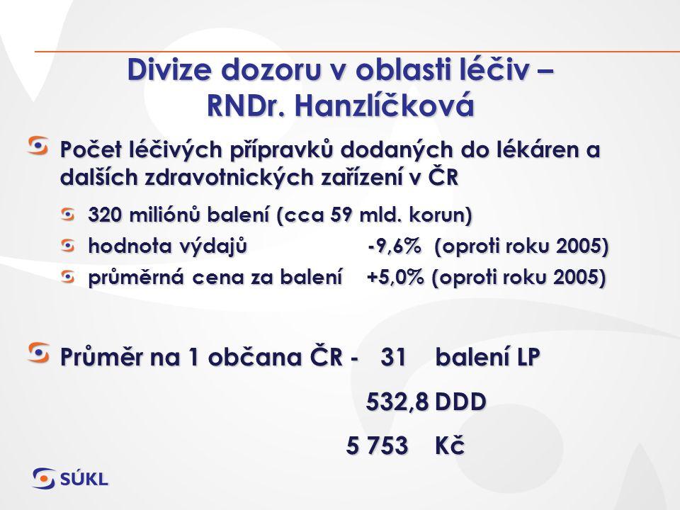 Divize dozoru v oblasti léčiv – RNDr. Hanzlíčková Počet léčivých přípravků dodaných do lékáren a dalších zdravotnických zařízení v ČR 320 miliónů bale
