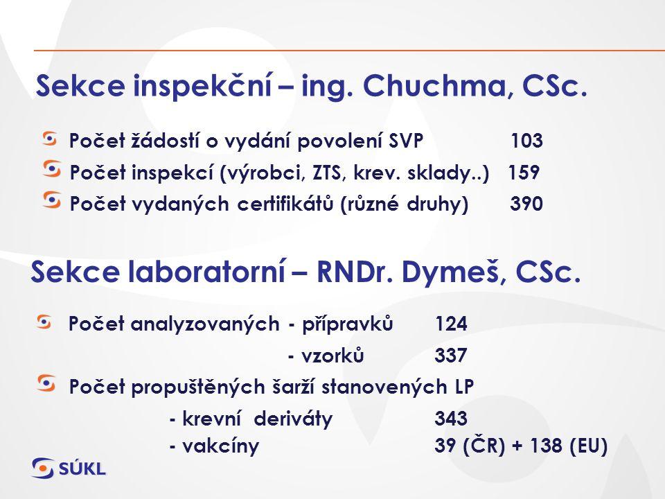 Sekce inspekční – ing. Chuchma, CSc. Počet žádostí o vydání povolení SVP 103 Počet inspekcí (výrobci, ZTS, krev. sklady..) 159 Počet vydaných certifik