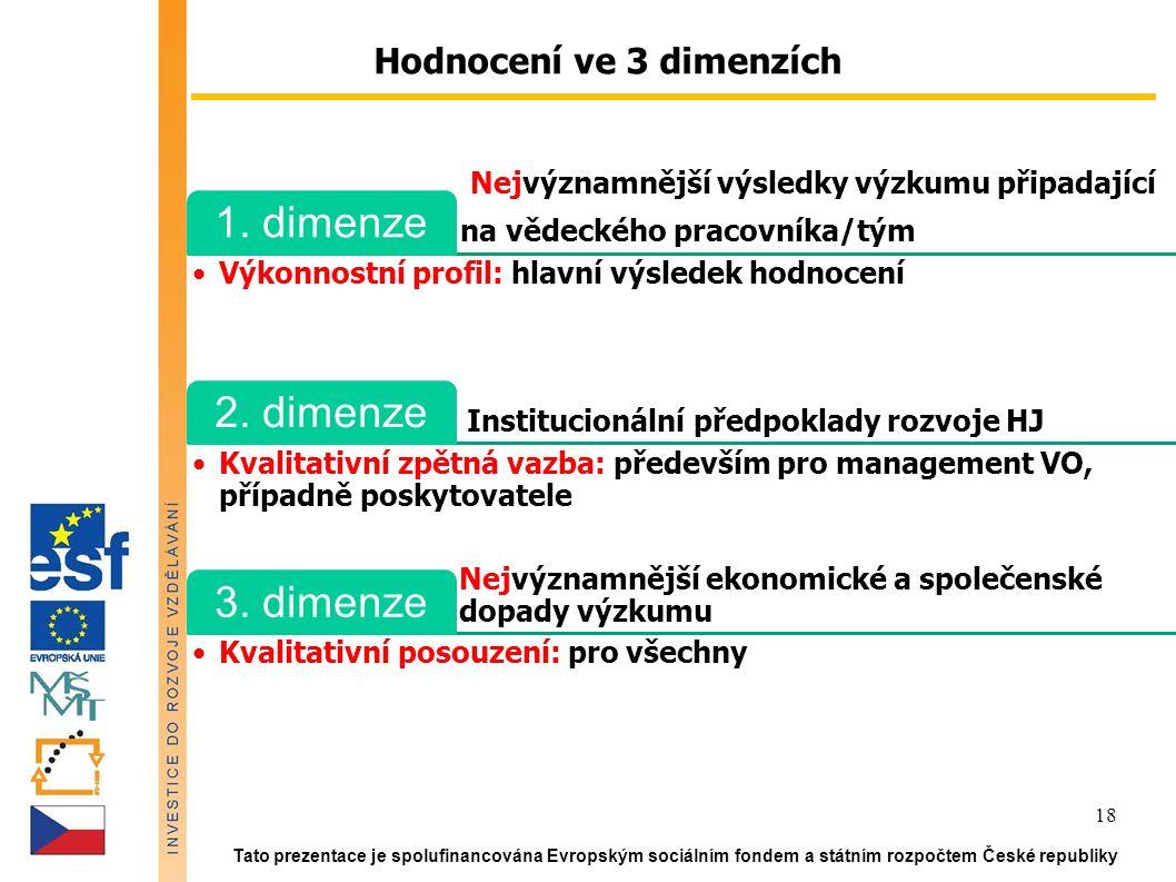 Tato prezentace je spolufinancována Evropským sociálním fondem a státním rozpočtem České republiky 18 Hodnocení ve 3 dimenzích Nejvýznamnější výsledky výzkumu připadající na vědeckého pracovníka/tým 1.