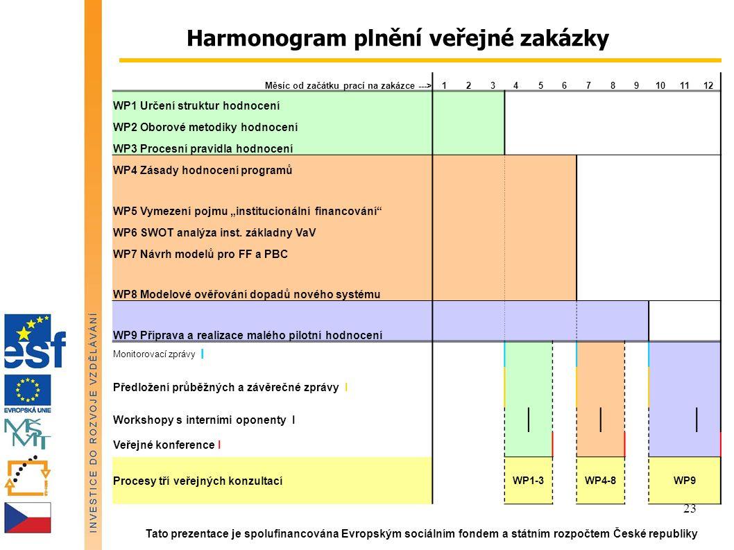 """Tato prezentace je spolufinancována Evropským sociálním fondem a státním rozpočtem České republiky 23 Harmonogram plnění veřejné zakázky Měsíc od začátku prací na zakázce --->123456789101112 WP1 Určení struktur hodnocení WP2 Oborové metodiky hodnocení WP3 Procesní pravidla hodnocení WP4 Zásady hodnocení programů WP5 Vymezení pojmu """"institucionální financování WP6 SWOT analýza inst."""