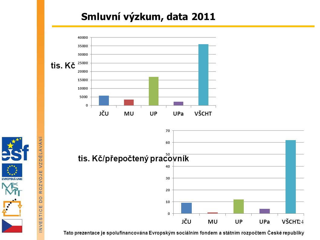 Tato prezentace je spolufinancována Evropským sociálním fondem a státním rozpočtem České republiky 24 Smluvní výzkum, data 2011 tis. Kč tis. Kč/přepoč
