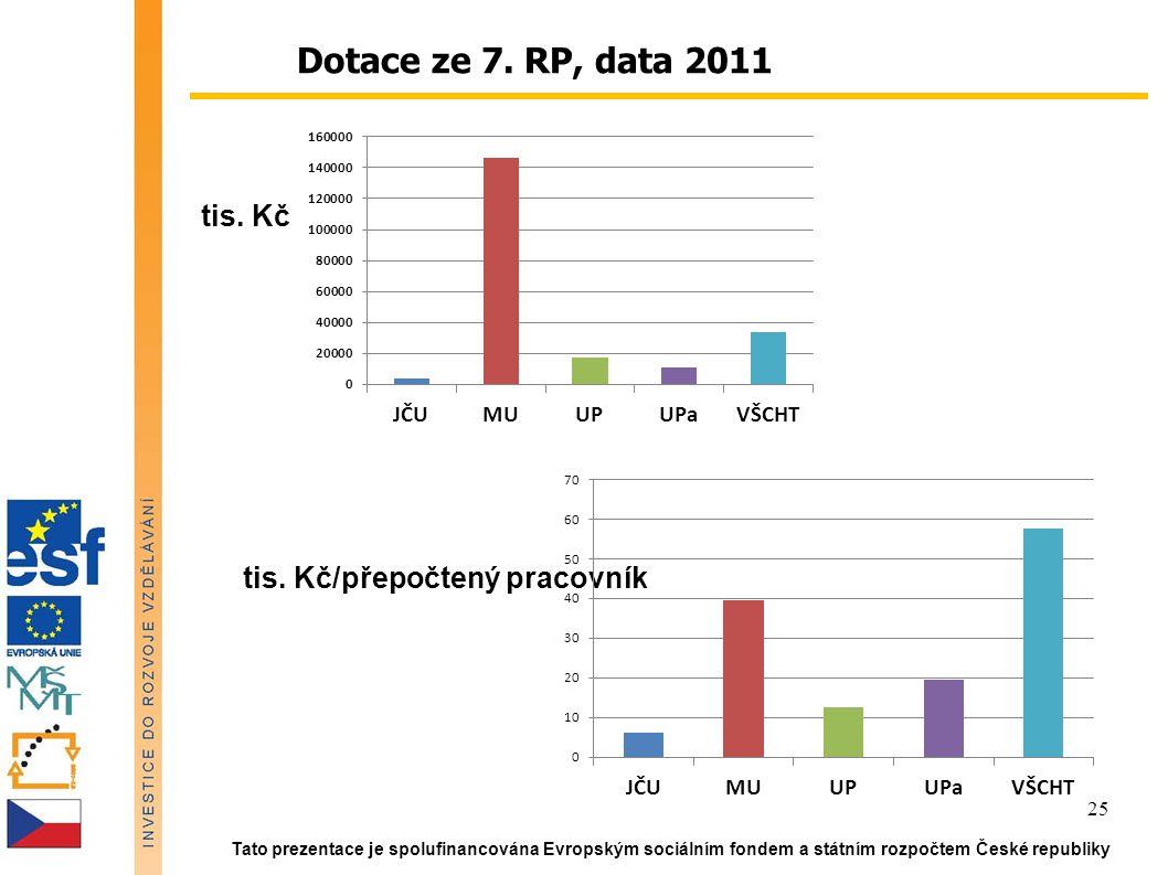 Tato prezentace je spolufinancována Evropským sociálním fondem a státním rozpočtem České republiky 25 Dotace ze 7.