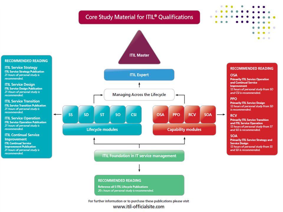 Další rámce a publikace ISO/IEC 20000 – standardem veškerého podnikání – podpora systému řízení V-model XT – definuje průběh projektu CMMI – Capability Maturity Model Integration (1 až 5) – procesní model pro posouzení a zvyšování kvality Six Sigma – metoda správy kvality Filozofie bezchybnosti