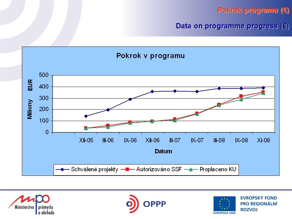 Pokrok programu (€) Data on programme progress (€)