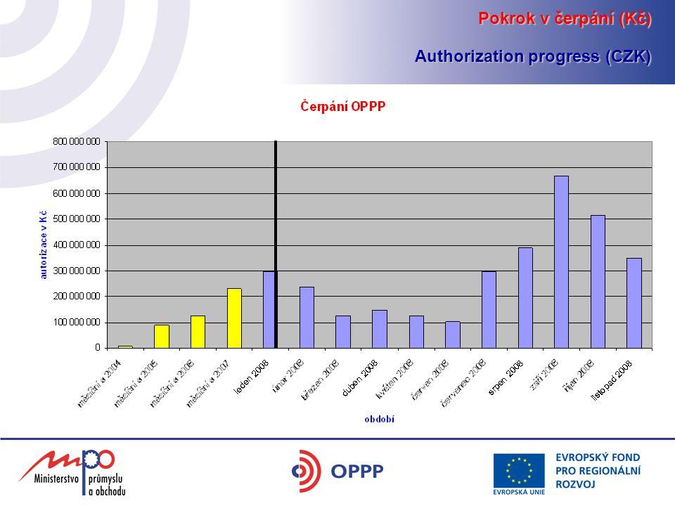 Pokrok v čerpání (Kč) Authorization progress (CZK)