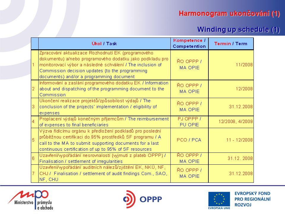 Harmonogram ukončování (zkrácená verze) Harmonogram ukončování (1) Winding up schedule (1)