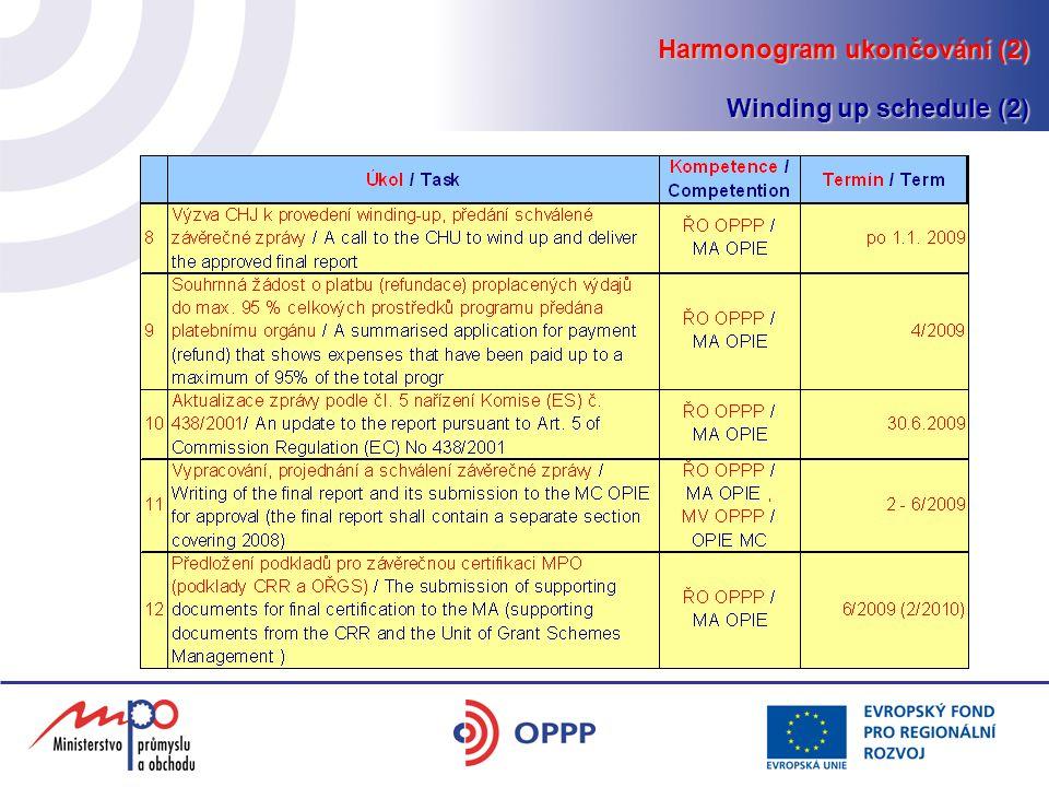 Harmonogram ukončování (2) Winding up schedule (2)